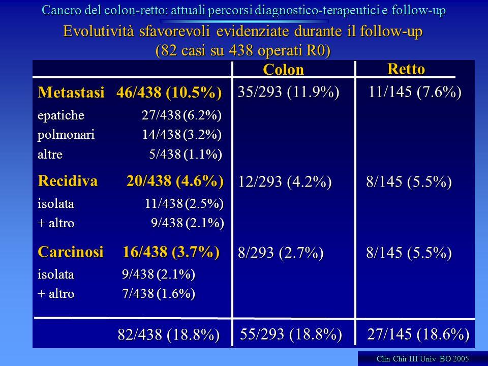Evolutività sfavorevoli evidenziate durante il follow-up (82 casi su 438 operati R0) Metastasi 46/438 (10.5%) epatichepolmonarialtre 27/438 (6.2%) 14/
