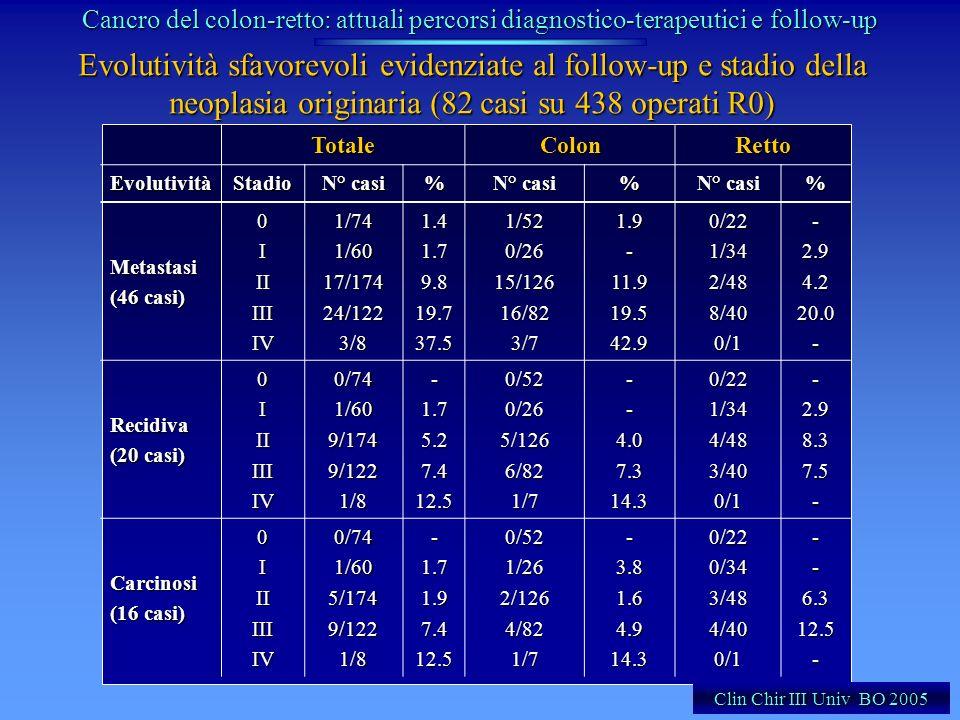 Evolutività sfavorevoli evidenziate al follow-up e stadio della neoplasia originaria (82 casi su 438 operati R0) TotaleColonRettoEvolutivitàStadio N°