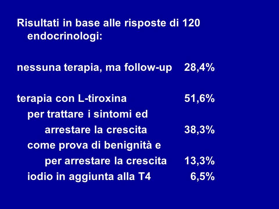 Risultati in base alle risposte di 120 endocrinologi: nessuna terapia, ma follow-up28,4% terapia con L-tiroxina51,6% per trattare i sintomi ed arresta