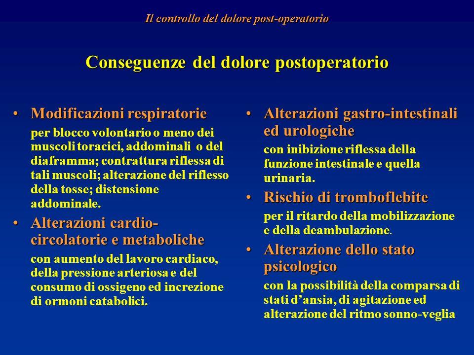 Conseguenze del dolore postoperatorio Modificazioni respiratorieModificazioni respiratorie per blocco volontario o meno dei muscoli toracici, addomina