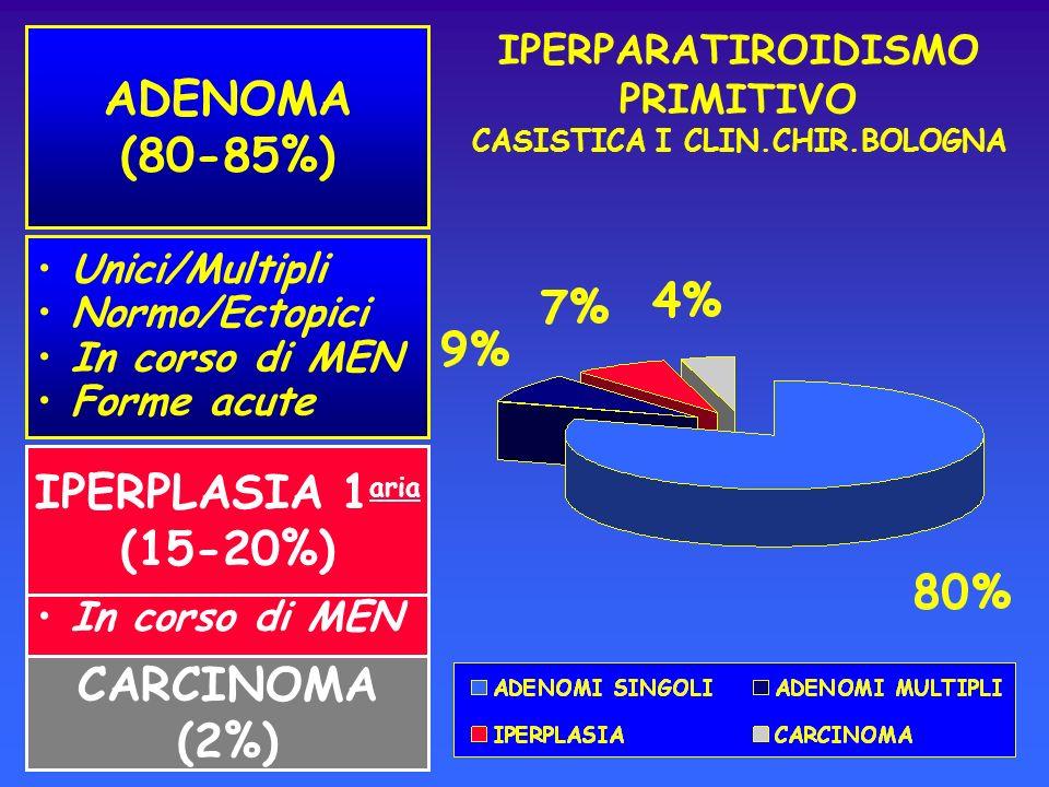 In corso di MEN ADENOMA (80-85%) Unici/Multipli Normo/Ectopici In corso di MEN Forme acute IPERPLASIA 1 aria (15-20%) CARCINOMA (2%) IPERPARATIROIDISM