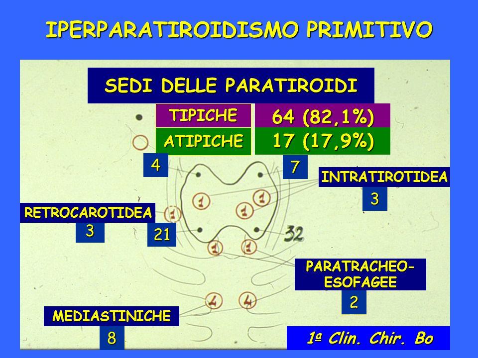 IPERPARATIROIDISMO PRIMITIVO SEDI DELLE PARATIROIDI TIPICHE ATIPICHE 64 (82,1%) 17 (17,9%) 4 21 7 3 3 2 8 RETROCAROTIDEA INTRATIROTIDEA PARATRACHEO-ES