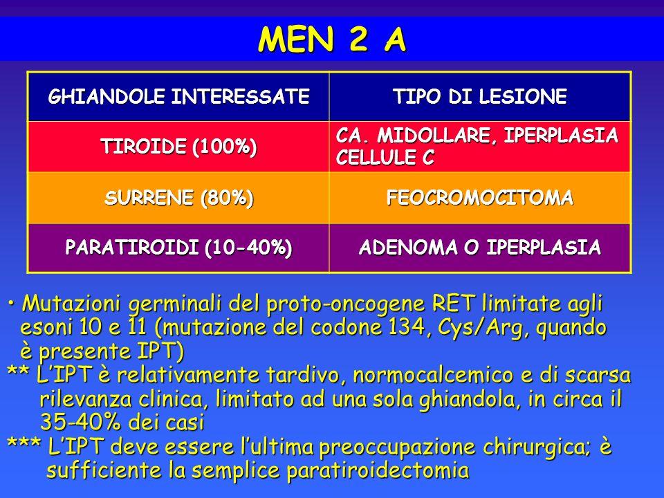 MEN 2 A GHIANDOLE INTERESSATE TIPO DI LESIONE TIROIDE (100%) CA. MIDOLLARE, IPERPLASIA CELLULE C SURRENE (80%) FEOCROMOCITOMA PARATIROIDI (10-40%) ADE