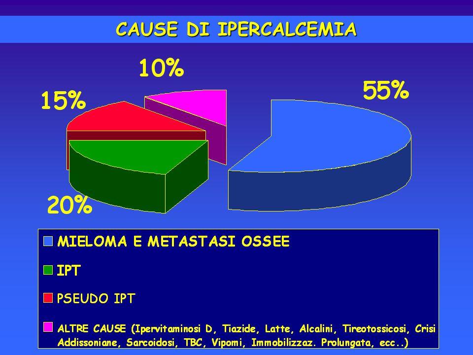 IPERPARATIROIDISMO PRIMITO Sottogruppi clinici FORMA SEVERA CON IPERCALCEMIA MARCATA FORMA SINTOMATICA E COMPLICATA FORMA ASINTOMATICA E COMPLICATA FORMA ASINTOMATICA E NON COMPLICATA ASSOCIATE A SIGNIFICATIVE ALTERAZIONI FUNZIONALI, OSSEE, RENALI, DIGESTIVE 1% 20-50% INCIDENZA NON PRECISABILE 20-50% RISCONTRO CASUALE DI CALCEMIA O PTH