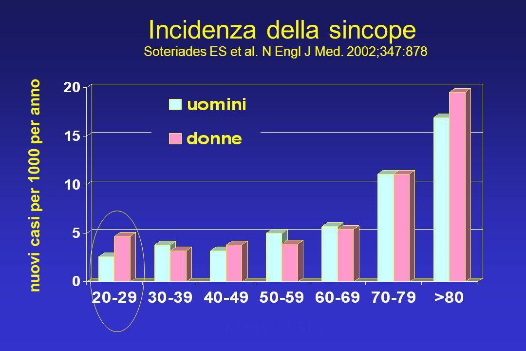 Incidenza della sincope Soteriades ES et al. N Engl J Med. 2002;347:878 classi detà nuovi casi per 1000 per anno