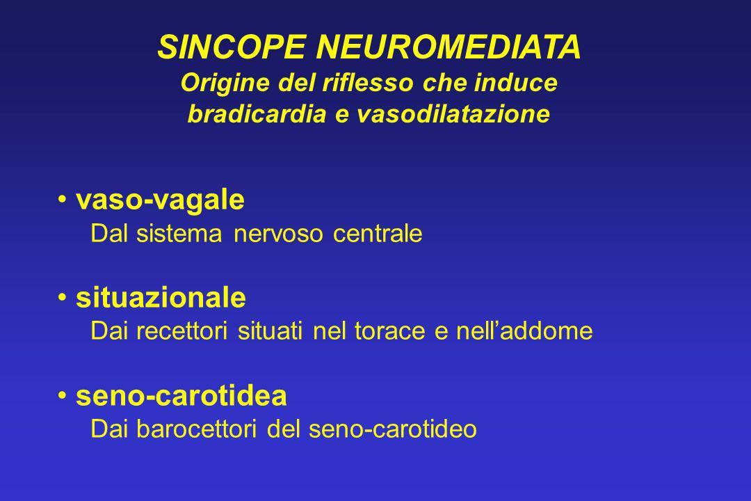 vaso-vagale Dal sistema nervoso centrale situazionale Dai recettori situati nel torace e nelladdome seno-carotidea Dai barocettori del seno-carotideo