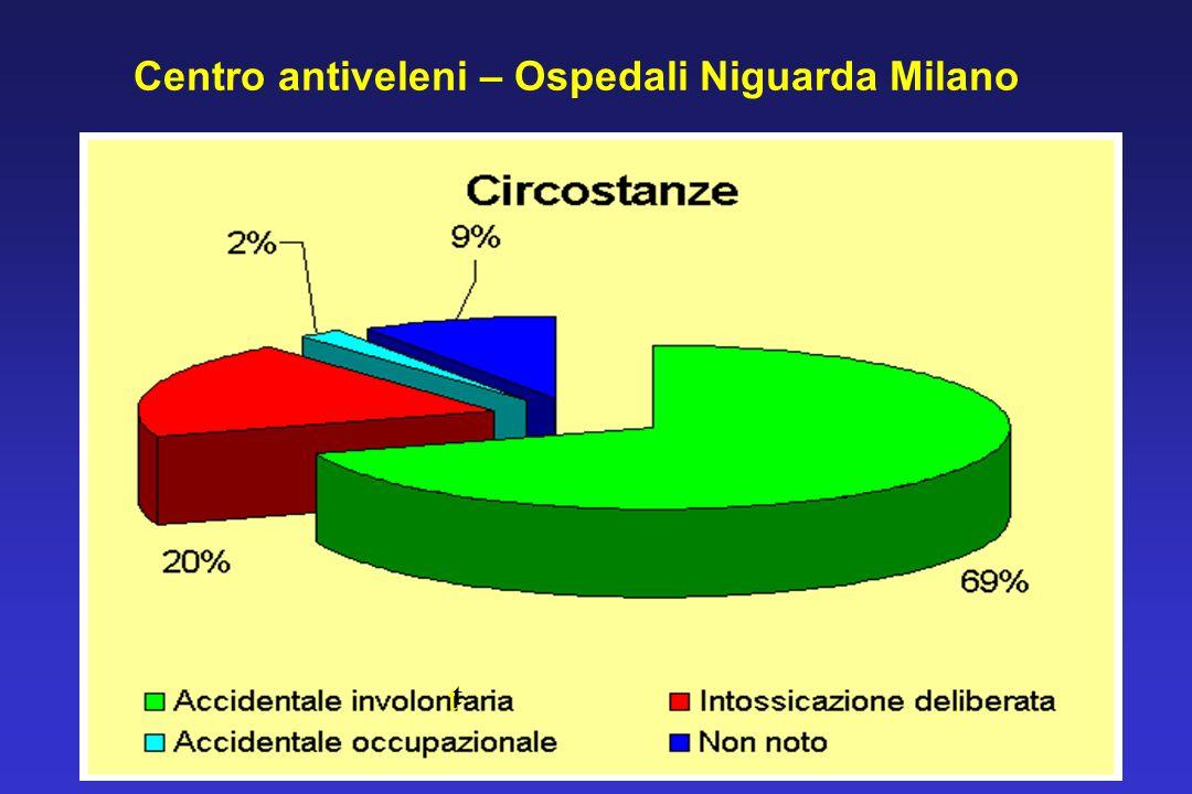 Centro antiveleni – Ospedali Niguarda Milano t t