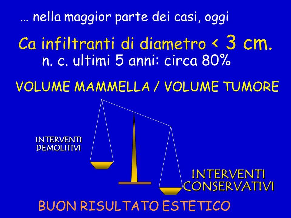 VOLUME MAMMELLA / VOLUME TUMORE BUON RISULTATO ESTETICO INTERVENTI CONSERVATIVI INTERVENTI CONSERVATIVI INTERVENTI DEMOLITIVI INTERVENTI DEMOLITIVI Ca infiltranti di diametro < 3 cm.