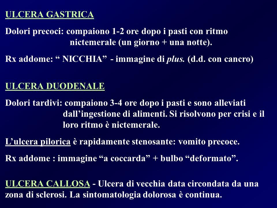 ULCERA GASTRICA Dolori precoci: compaiono 1-2 ore dopo i pasti con ritmo nictemerale (un giorno + una notte). Rx addome: NICCHIA - immagine di plus. (