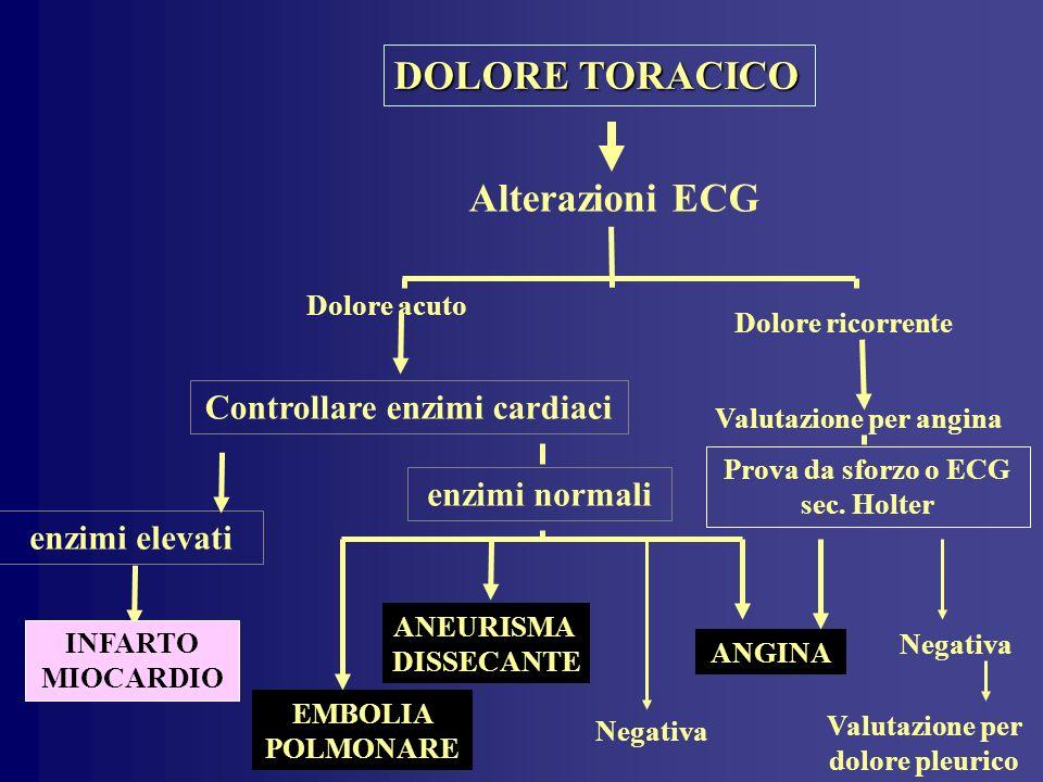 DOLORE TORACICO Alterazioni ECG Dolore acuto Dolore ricorrente Valutazione per angina ANEURISMA DISSECANTE EMBOLIA POLMONARE INFARTO MIOCARDIO ANGINA Negativa Valutazione per dolore pleurico Controllare enzimi cardiaci enzimi elevati enzimi normali Prova da sforzo o ECG sec.