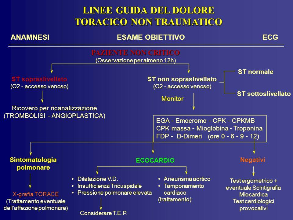 ANAMNESIESAME OBIETTIVO ECG LINEE GUIDA DEL DOLORE TORACICO NON TRAUMATICO ST non sopraslivellato (O2 - accesso venoso) ST normale ST sottoslivellato PAZIENTE NON CRITICO (Osservazione per almeno 12h) Ricovero per ricanalizzazione (TROMBOLISI - ANGIOPLASTICA) ST sopraslivellato (O2 - accesso venoso) Monitor EGA - Emocromo - CPK - CPKMB CPK massa - Mioglobina - Troponina FDP - D-Dimeri (ore 0 - 6 - 9 - 12) NegativiSintomatologia polmonare ECOCARDIO Dilatazione V.D.