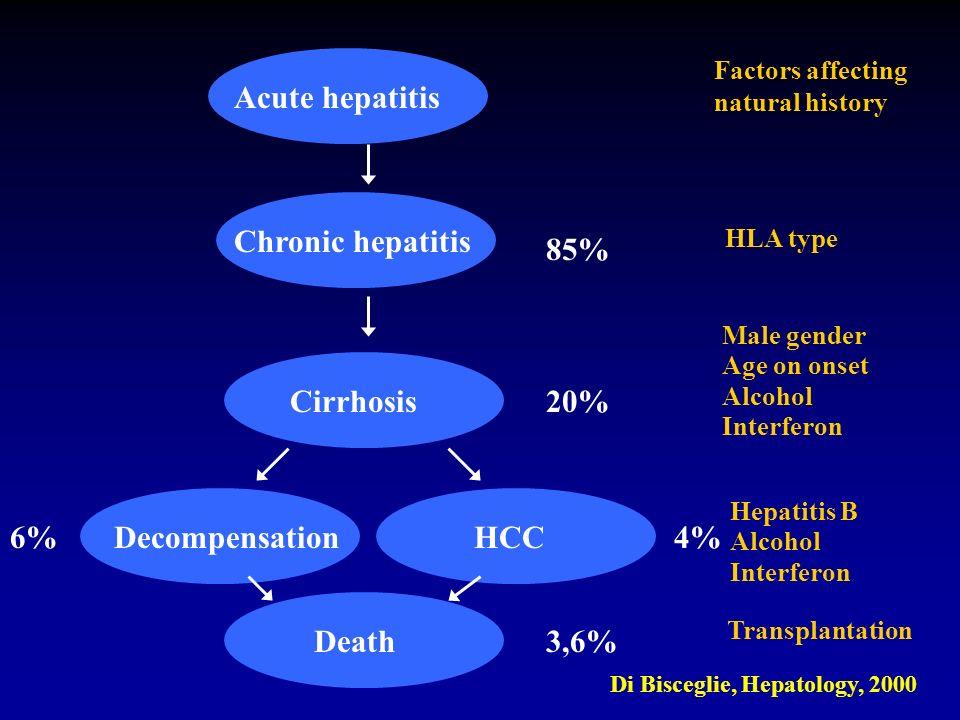 Acute hepatitis Chronic hepatitis Cirrhosis DecompensationHCC Death 85% 20% 6%4% 3,6% Di Bisceglie, Hepatology, 2000 Factors affecting natural history
