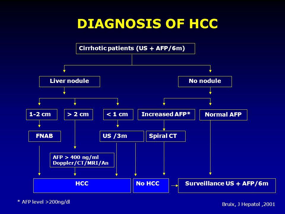 DIAGNOSIS OF HCC Cirrhotic patients(US + AFP/6m) Liver noduleNo nodule Normal AFP Increased AFP* Spiral CT Surveillance US + AFP/6m 1-2 cm> 2 cm< 1 cm