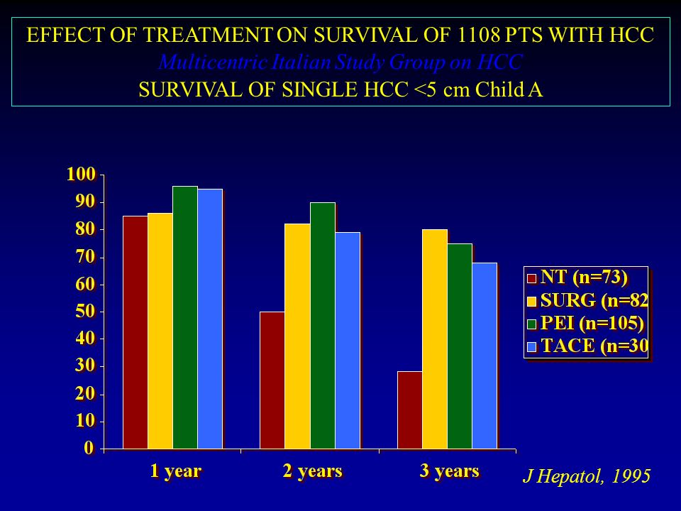 EFFECT OF TREATMENT ON SURVIVAL OF 1108 PTS WITH HCC Multicentric Italian Study Group on HCC SURVIVAL OF SINGLE HCC <5 cm Child A J Hepatol, 1995