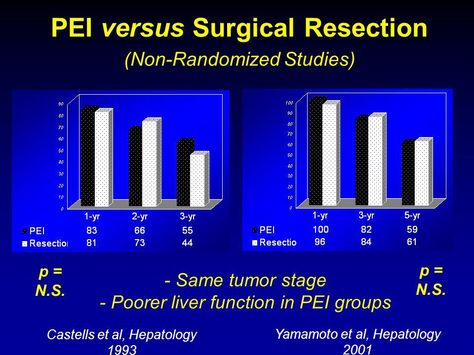 Castells et al, Hepatology 1993 p = N.S. Yamamoto et al, Hepatology 2001 p = N.S. - Same tumor stage - Poorer liver function in PEI groups PEI versus