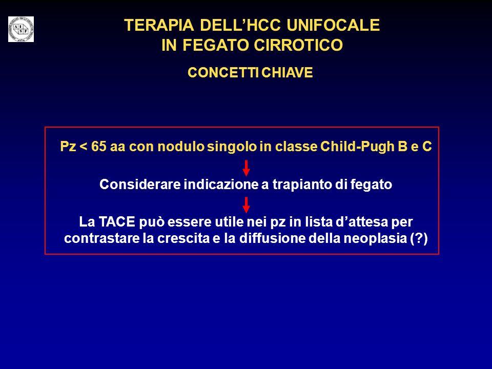 TERAPIA DELLHCC UNIFOCALE IN FEGATO CIRROTICO CONCETTI CHIAVE Pz < 65 aa con nodulo singolo in classe Child-Pugh B e C Considerare indicazione a trapi