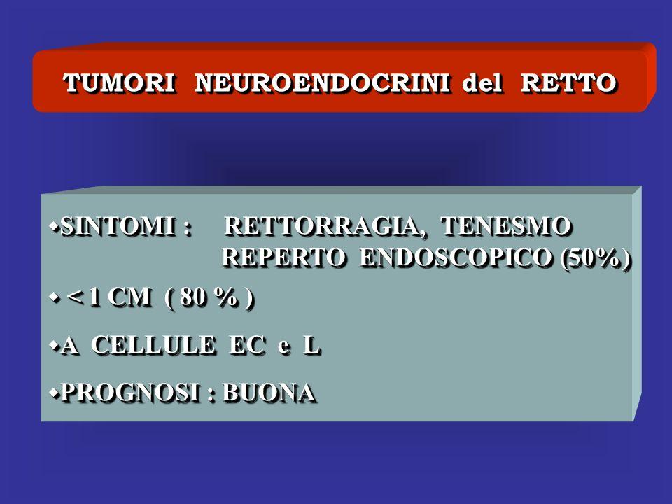 TUMORI NEUROENDOCRINI del RETTO SINTOMI : RETTORRAGIA, TENESMO SINTOMI : RETTORRAGIA, TENESMO REPERTO ENDOSCOPICO (50%) REPERTO ENDOSCOPICO (50%) < 1