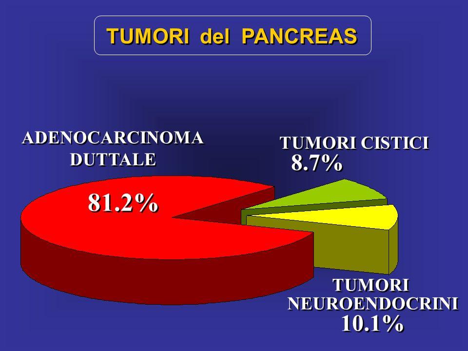 TUMORI del PANCREAS ADENOCARCINOMA DUTTALE ADENOCARCINOMA DUTTALE TUMORI CISTICI 8.7% TUMORI CISTICI 8.7% TUMORI NEUROENDOCRINI 10.1% TUMORI NEUROENDO