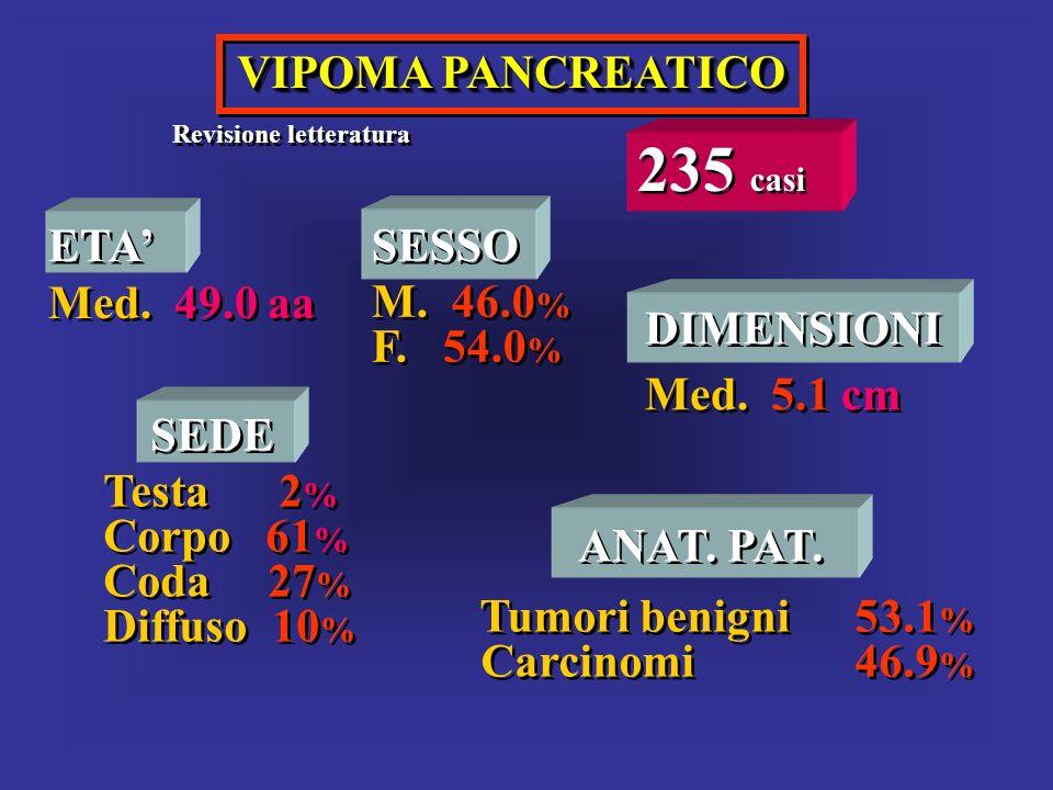 VIPOMA PANCREATICO Revisione letteratura 235 casi ETA Med. 49.0 aa ETA Med. 49.0 aa SESSO M. 46.0 % F. 54.0 % SESSO M. 46.0 % F. 54.0 % SEDE Testa 2 %