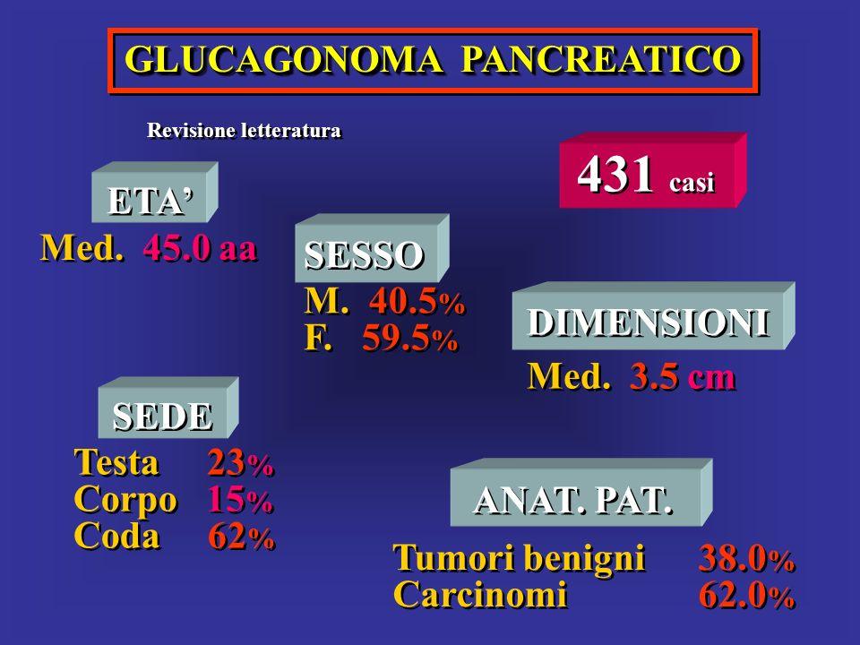 GLUCAGONOMA PANCREATICO Revisione letteratura 431 casi ETA Med. 45.0 aa ETA Med. 45.0 aa SESSO M. 40.5 % F. 59.5 % SESSO M. 40.5 % F. 59.5 % SEDE Test