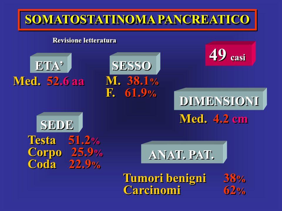 SOMATOSTATINOMA PANCREATICO Revisione letteratura 49 casi ETA Med. 52.6 aa ETA Med. 52.6 aa SESSO M. 38.1 % F. 61.9 % SESSO M. 38.1 % F. 61.9 % SEDE T