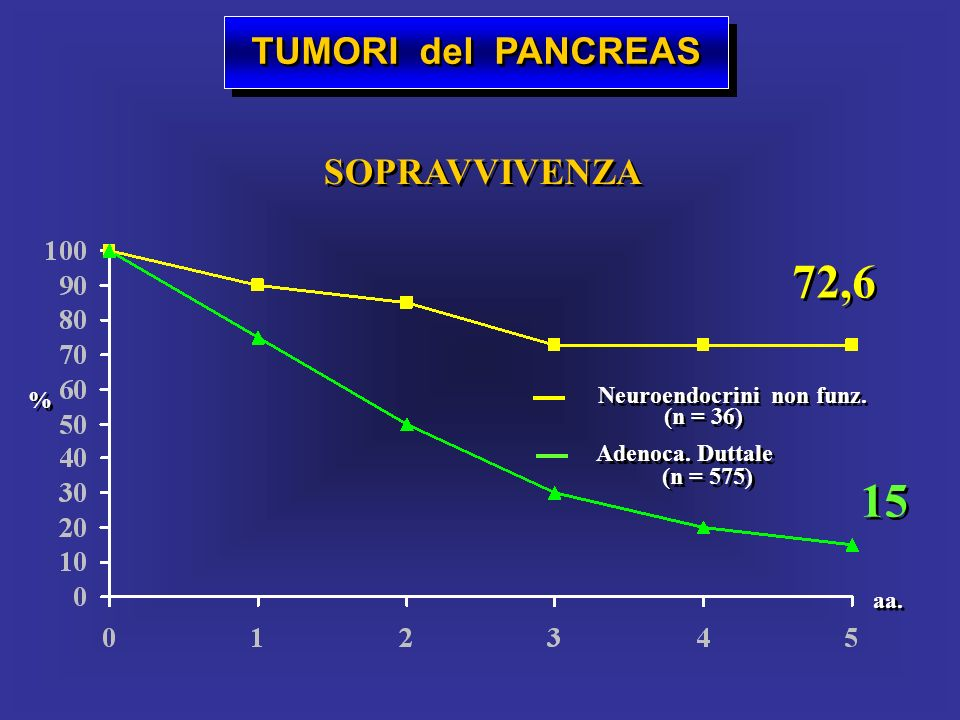 TUMORI del PANCREAS SOPRAVVIVENZA 72,6 15 Neuroendocrini non funz. (n = 36) Neuroendocrini non funz. (n = 36) Adenoca. Duttale (n = 575) Adenoca. Dutt