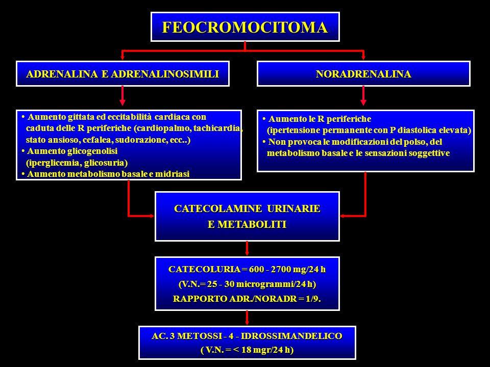 FEOCROMOCITOMA ADRENALINA E ADRENALINOSIMILI NORADRENALINA Aumento gittata ed eccitabilità cardiaca con caduta delle R periferiche (cardiopalmo, tachi