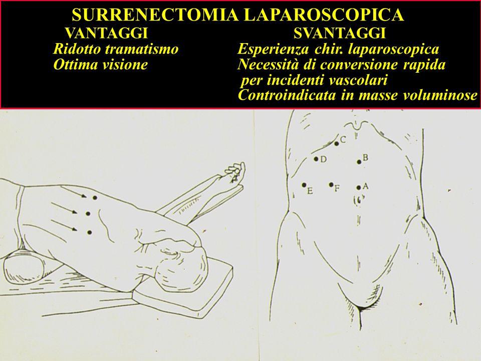 SURRENECTOMIA LAPAROSCOPICA VANTAGGI SVANTAGGI Ridotto tramatismo Esperienza chir. laparoscopica Ottima visione Necessità di conversione rapida per in