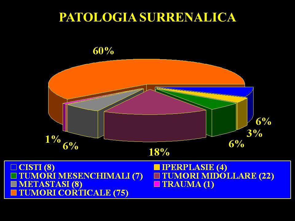 LESIONI CISTICHE DEL SURRENE INCIDENZA PARI ALLO 0,06 % 4 % DELLA PATOLOGIA SURRENALICA 8 % BILATERALI 60-70 % SESSO FEMMINILE ETIOLOGIA PARASSITARIE (IDATIDEE) 7% CISTI PRIMITIVE - ENDOTELIALI 45% - EPITELIALI 9% PSEUDOCISTI 39%