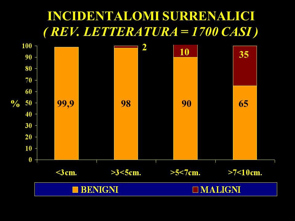 2 persone ogni 100.000 1% degli ipertesi (0.5% nei bambini) III - V decade (max 25 - 30 anni) il 60%: 11 - 15 anni FEOCROMOCITOMA 10% associato a displasie neuoroectodermiche ADULTI (90 - 95%) BAMBINI (5 - 10%) BILATERALE MULTIPLO FAMILIARE EXTRASURRENALE25%30% 30 - 45% 10 - 15% 10% 10% 10% 25% 30% 30 - 45% VESCICA 10 - 20% SOPRADIAFRAMMATICO SOTTODIAFRAMMATICO 80 - 90% MEDIASTINO 10 - 20% COLLO 1 - 2% PARAORTICA70%