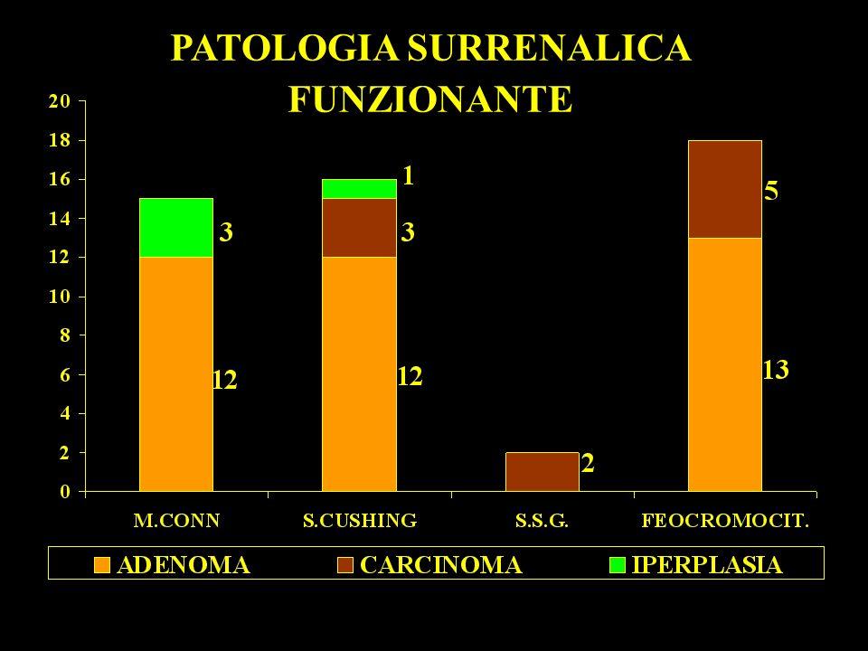 IPERALDOSTERONISMO PRIMITIVO DA ADENOMA DEL SURRENE SIN. 215-190 135-110 130-125 90-75