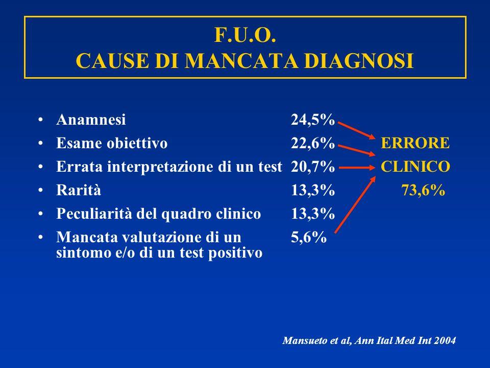 F.U.O. CAUSE DI MANCATA DIAGNOSI Anamnesi 24,5% Esame obiettivo 22,6%ERRORE Errata interpretazione di un test 20,7%CLINICO Rarità 13,3% 73,6% Peculiar
