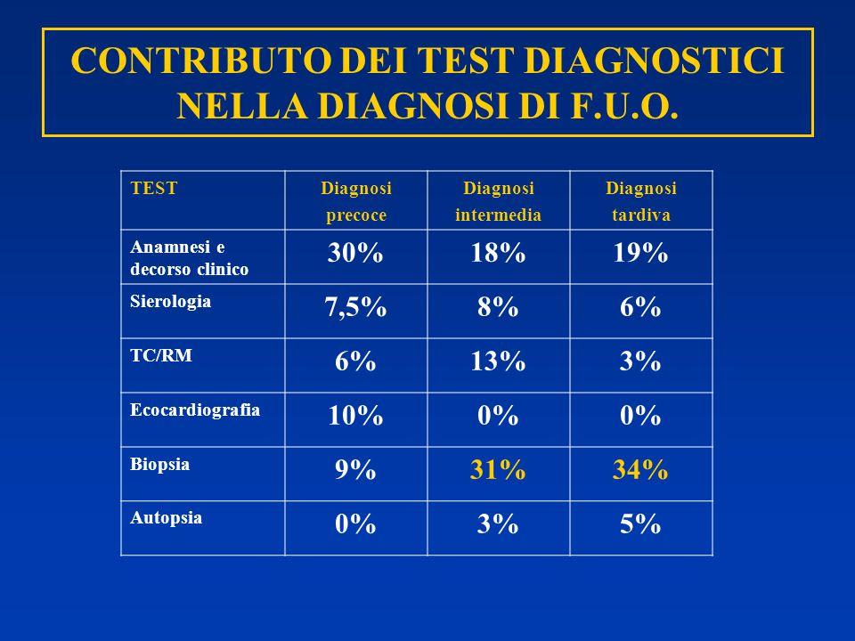 CONTRIBUTO DEI TEST DIAGNOSTICI NELLA DIAGNOSI DI F.U.O. TESTDiagnosi precoce Diagnosi intermedia Diagnosi tardiva Anamnesi e decorso clinico 30%18%19