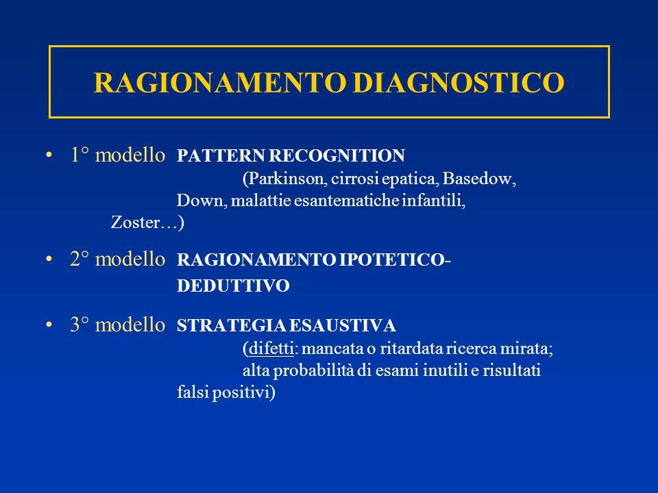 RAGIONAMENTO DIAGNOSTICO 1° modello PATTERN RECOGNITION (Parkinson, cirrosi epatica, Basedow, Down, malattie esantematiche infantili, Zoster…) 2° mode