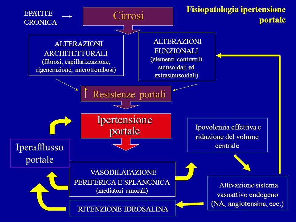 Fisiopatologia ipertensione portale Cirrosi ALTERAZIONI ARCHITETTURALI (fibrosi, capillarizzazione, rigenerazione, microtrombosi) EPATITE CRONICA ALTE