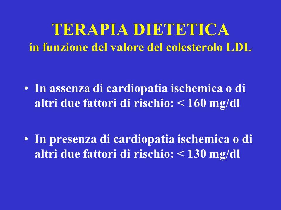 TERAPIA DIETETICA in funzione del valore del colesterolo LDL In assenza di cardiopatia ischemica o di altri due fattori di rischio: < 160 mg/dl In pre