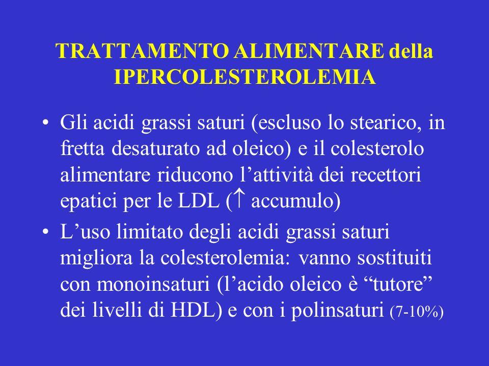 TRATTAMENTO ALIMENTARE della IPERCOLESTEROLEMIA Gli acidi grassi saturi (escluso lo stearico, in fretta desaturato ad oleico) e il colesterolo aliment