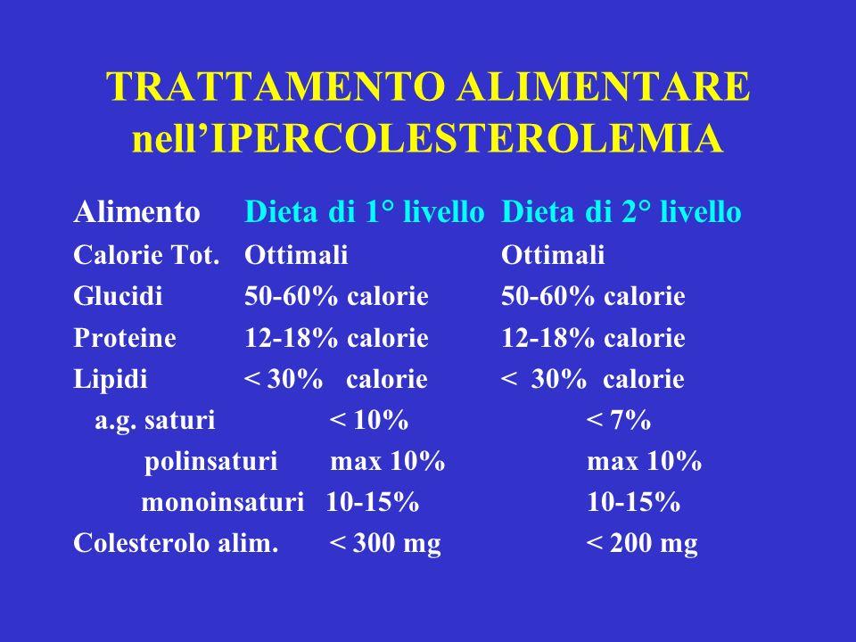 TRATTAMENTO ALIMENTARE nellIPERCOLESTEROLEMIA AlimentoDieta di 1° livello Dieta di 2° livello Calorie Tot.OttimaliOttimali Glucidi50-60% calorie50-60%