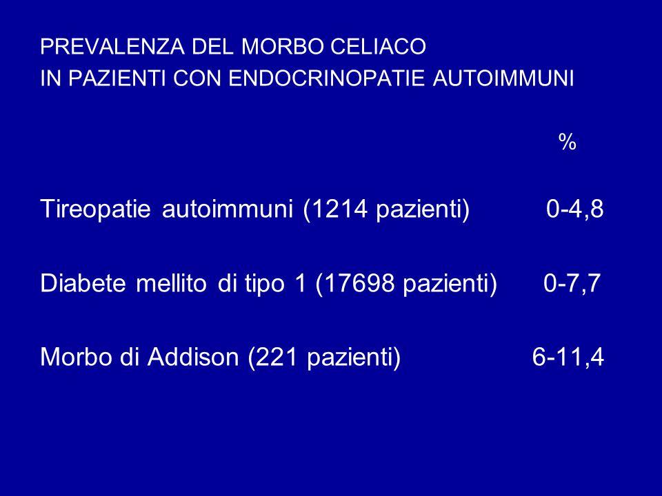 PREVALENZA DEL MORBO CELIACO IN PAZIENTI CON ENDOCRINOPATIE AUTOIMMUNI % Tireopatie autoimmuni (1214 pazienti) 0-4,8 Diabete mellito di tipo 1 (17698
