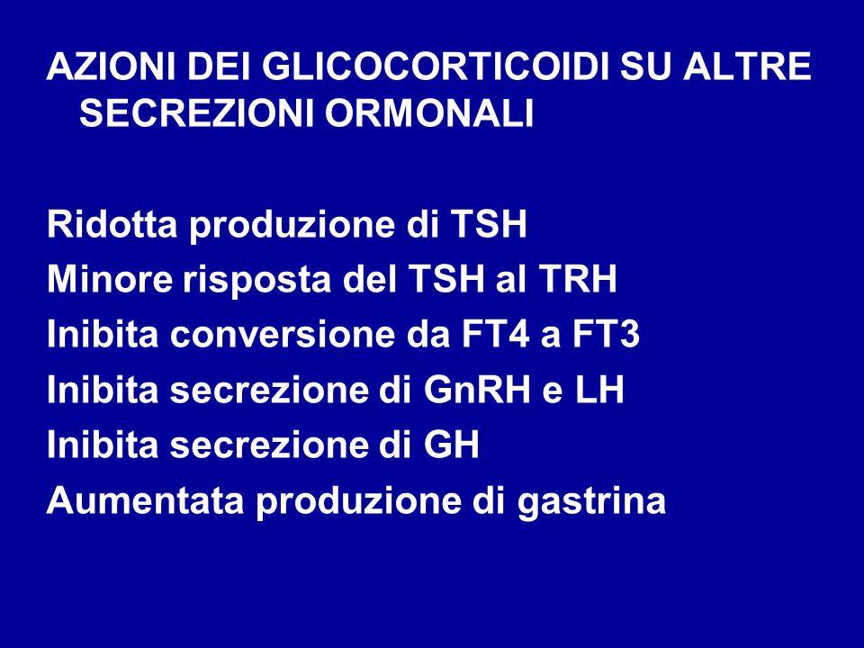 AZIONI DEI GLICOCORTICOIDI SU ALTRE SECREZIONI ORMONALI Ridotta produzione di TSH Minore risposta del TSH al TRH Inibita conversione da FT4 a FT3 Inib