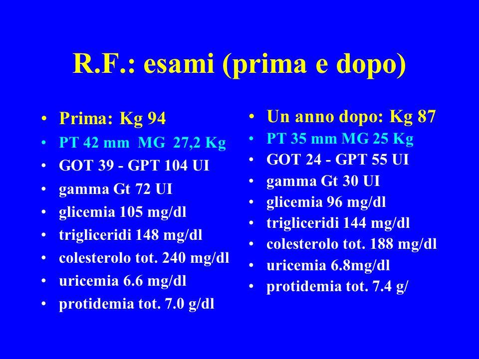 R.F.: esami (prima e dopo) Prima: Kg 94 PT 42 mm MG 27,2 Kg GOT 39 - GPT 104 UI gamma Gt 72 UI glicemia 105 mg/dl trigliceridi 148 mg/dl colesterolo t