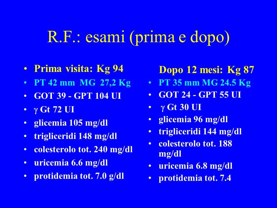R.F.: esami (prima e dopo) Prima visita: Kg 94 PT 42 mm MG 27,2 Kg GOT 39 - GPT 104 UI Gt 72 UI glicemia 105 mg/dl trigliceridi 148 mg/dl colesterolo
