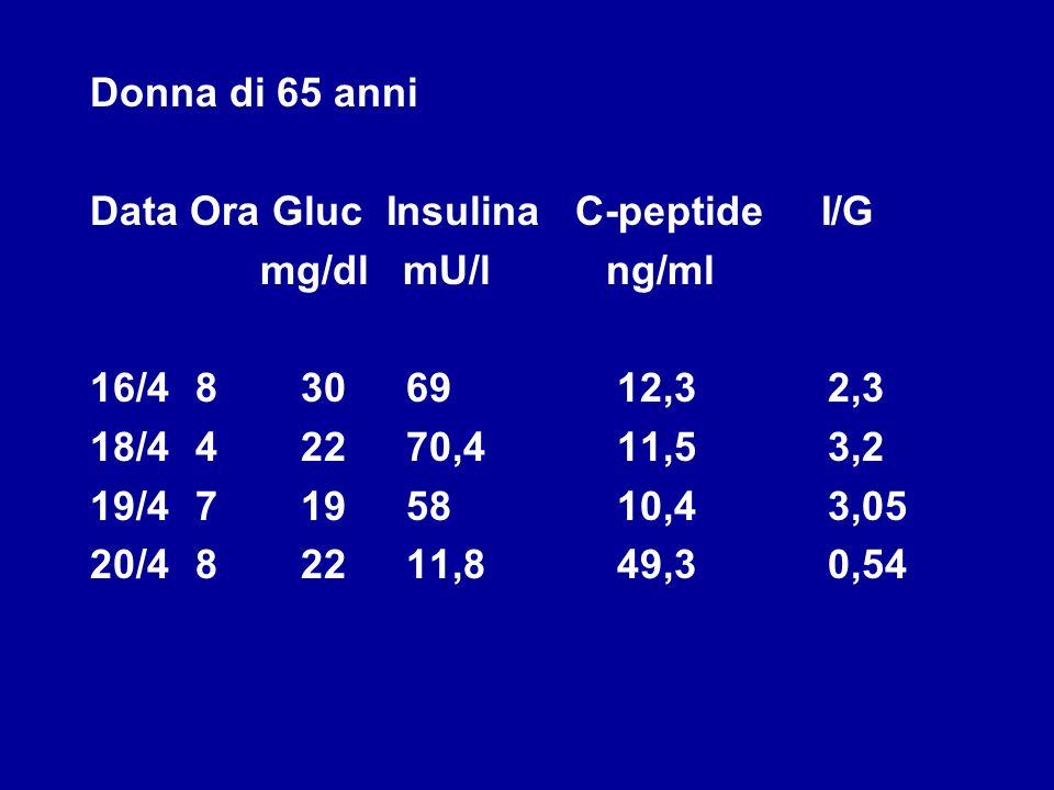 Donna di 65 anni Data Ora Gluc Insulina C-peptide I/G mg/dl mU/l ng/ml 16/48306912,32,3 18/442270,411,53,2 19/47195810,43,05 20/482211,849,30,54