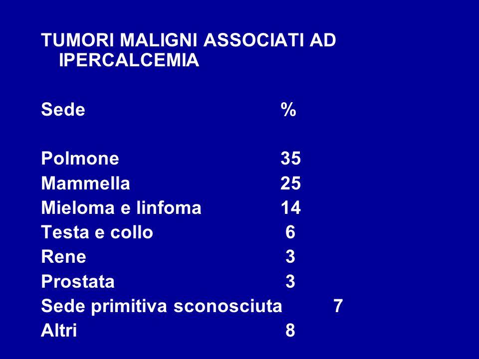 TUMORI MALIGNI ASSOCIATI AD IPERCALCEMIA Sede% Polmone35 Mammella25 Mieloma e linfoma14 Testa e collo 6 Rene 3 Prostata 3 Sede primitiva sconosciuta 7