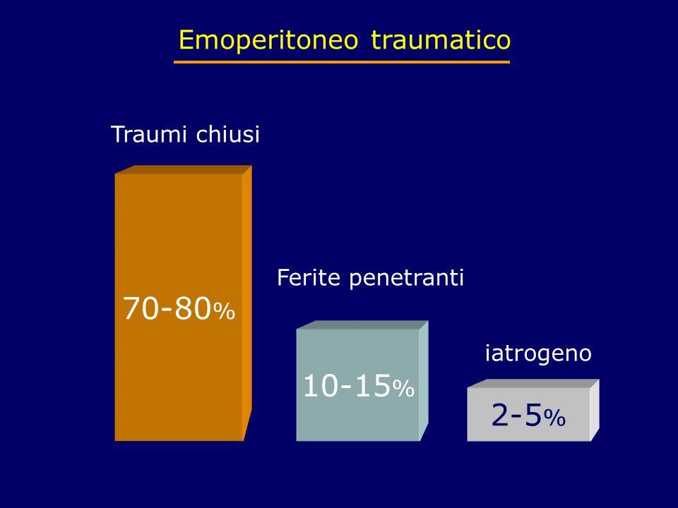 Emoperitoneo traumatico 70-80 % 10-15 % 2-5 % Traumi chiusi Ferite penetranti iatrogeno
