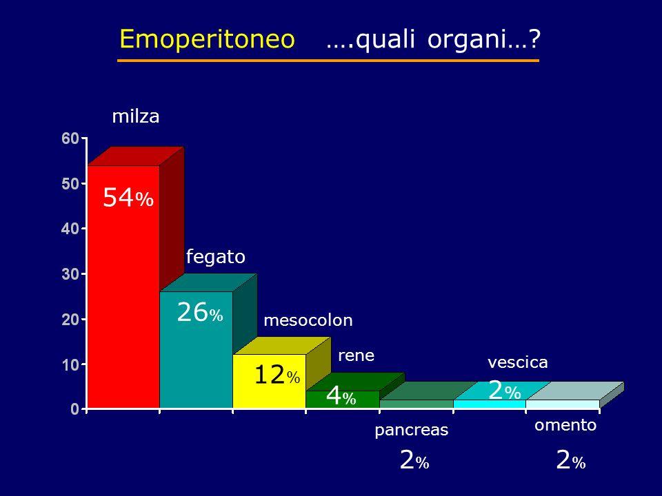 milza fegato mesocolon rene pancreas vescica omento 54 % 26 % 12 % 4%4% 2%2% 2%2% 2%2% Emoperitoneo ….quali organi…?