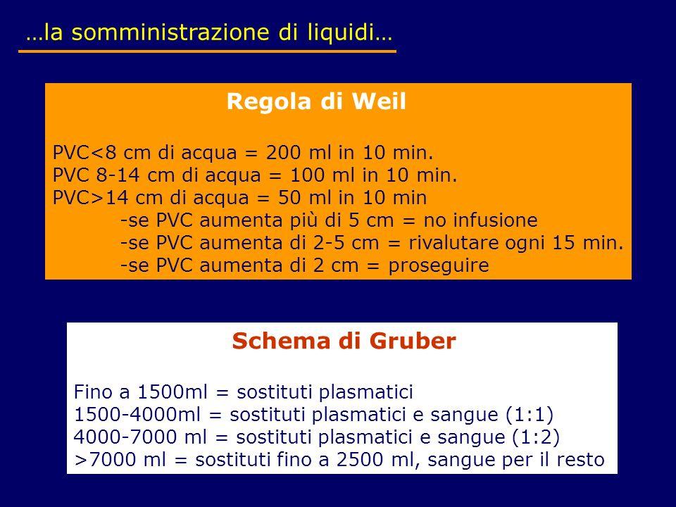 …la somministrazione di liquidi… Regola di Weil PVC<8 cm di acqua = 200 ml in 10 min. PVC 8-14 cm di acqua = 100 ml in 10 min. PVC>14 cm di acqua = 50