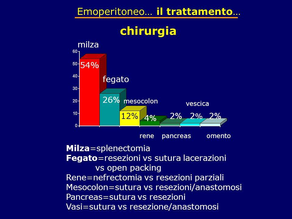 Emoperitoneo… il trattamento… chirurgia milza fegato mesocolon renepancreas vescica omento 54% 26 % 12 % 4%4% 2%2% 2%2% 2%2% Milza=splenectomia Fegato