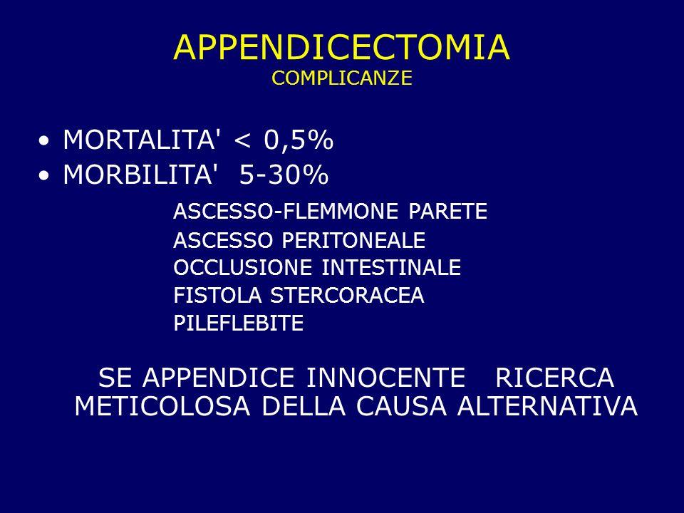 APPENDICECTOMIA COMPLICANZE MORTALITA' < 0,5% MORBILITA' 5-30% ASCESSO-FLEMMONE PARETE ASCESSO PERITONEALE OCCLUSIONE INTESTINALE FISTOLA STERCORACEA
