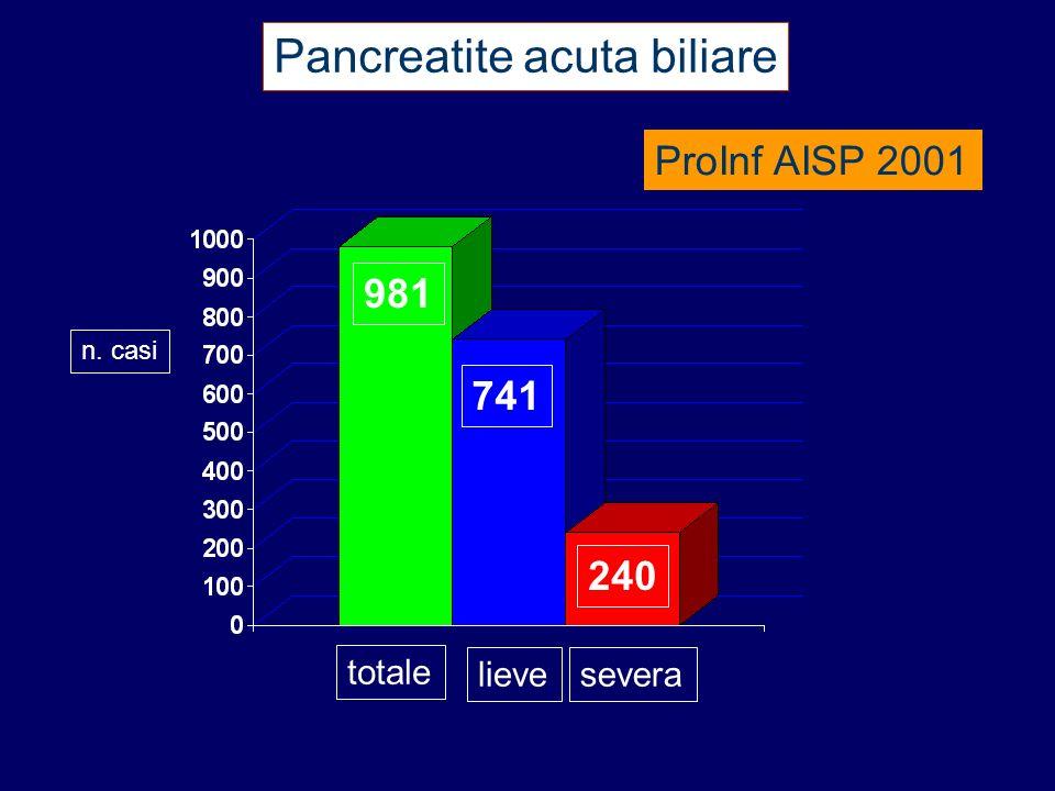 Pancreatite acuta biliare n. casi totale lievesevera 741 240 981 ProInf AISP 2001
